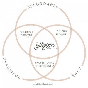 The Wedding Flower Venn-Diagram - you don't have to choose between beautiful, easy, and affordable!