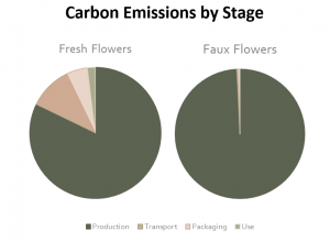 Two pie charts showing the carbon emissions of both fresh and faux flowers. The first pie chart is for fresh flowers and shows about 80% of emissions are from the production of fresh flowers. The second pie chart shows almost 100% of carbon emissions from faux flowers comes from production.